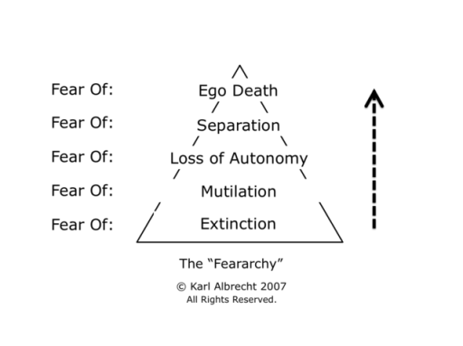 feararchy-c